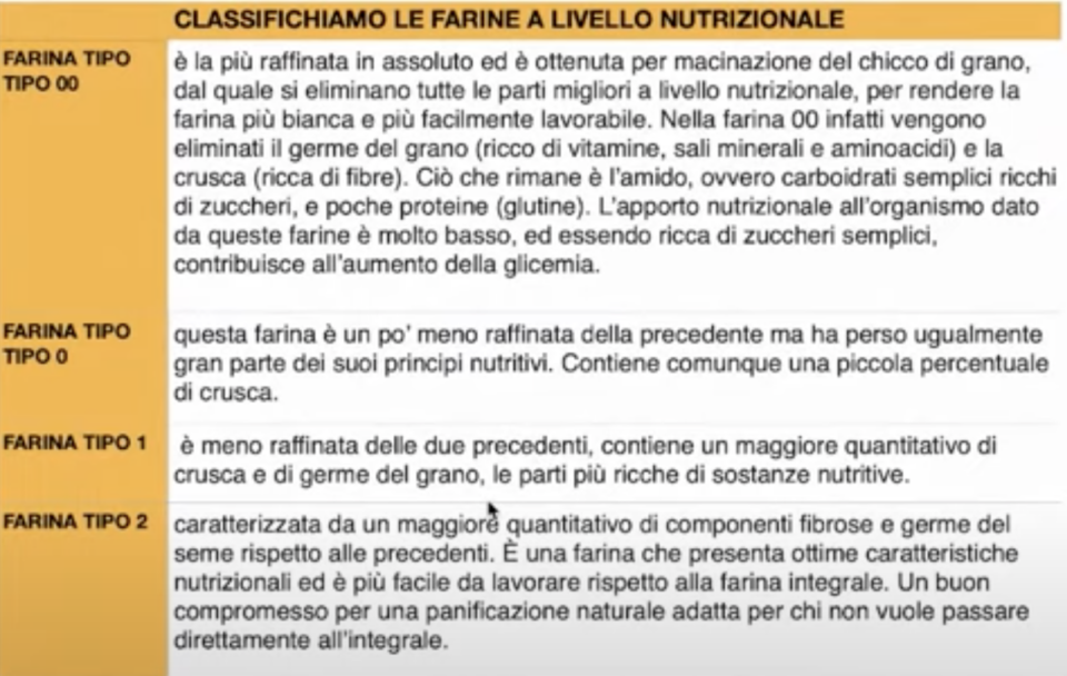 tabella farine